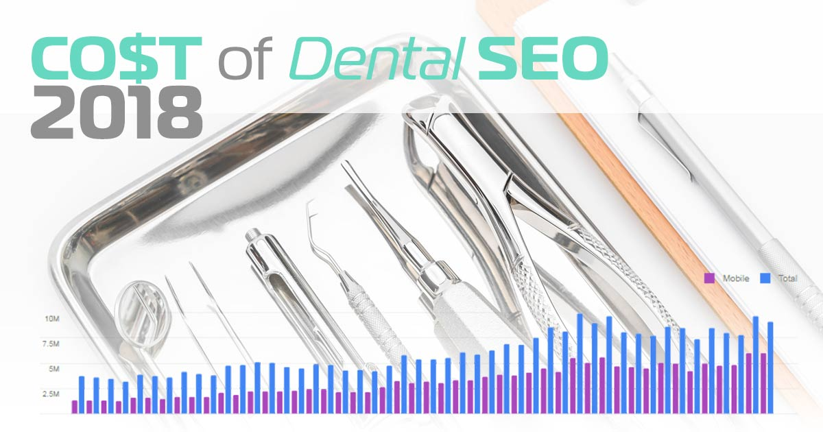 Cost of Dental SEO 2018 Infograph